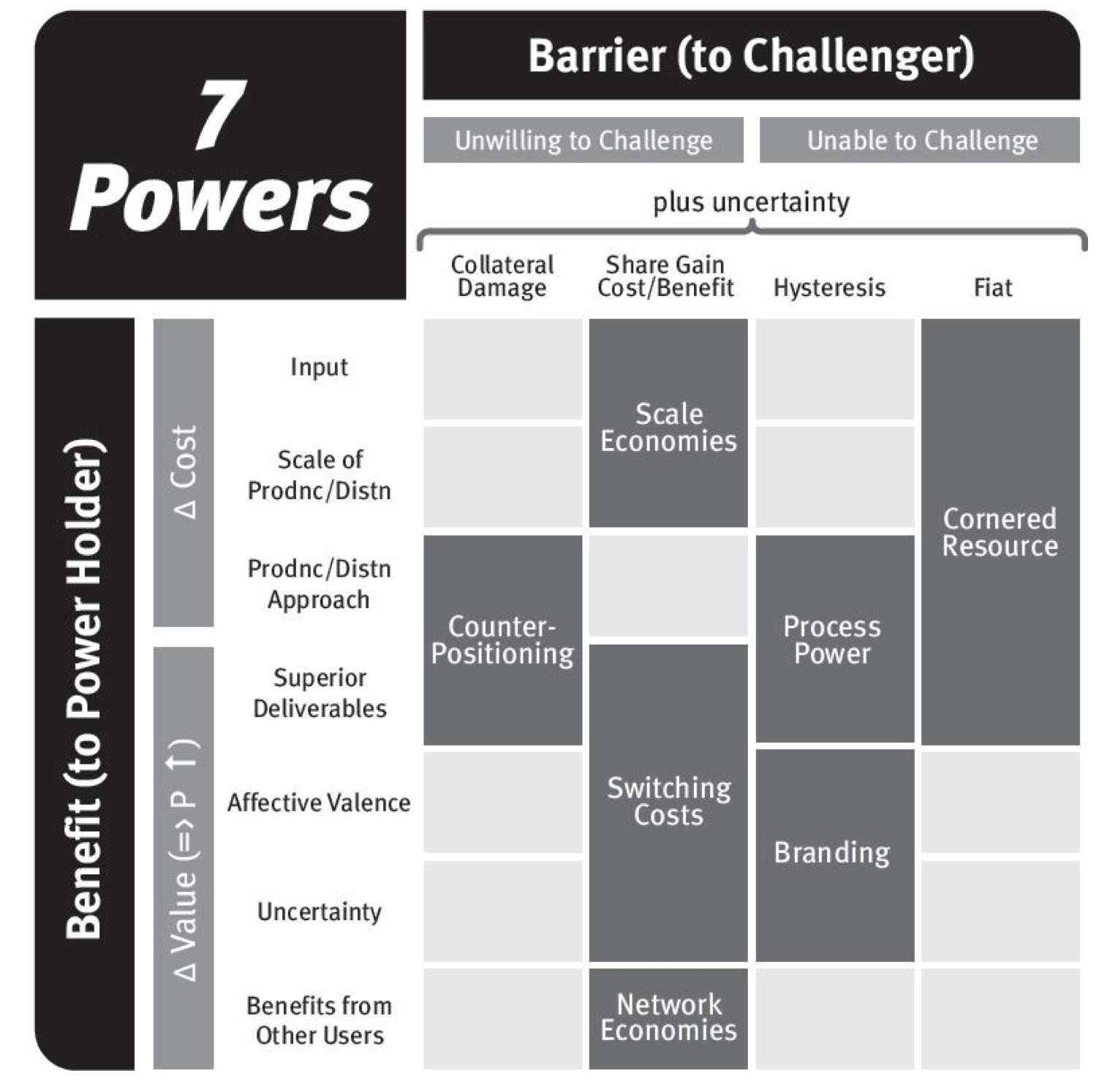 Power Benefits/Barriers