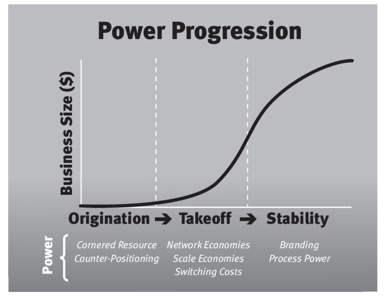 Power Progression